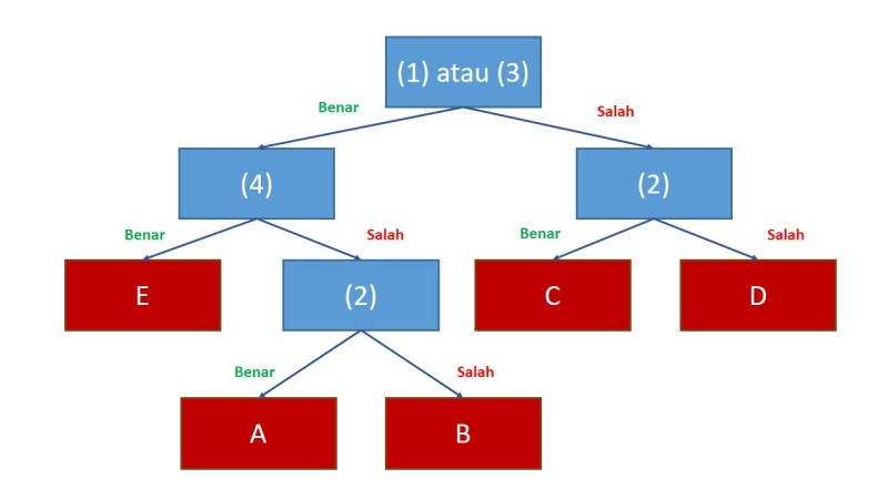 SBMPTN Tipe C (1)