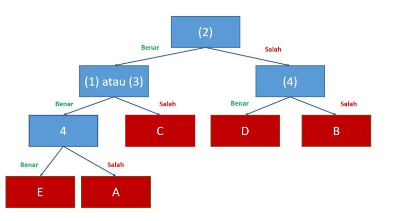 SBMPTN Tipe C (2)
